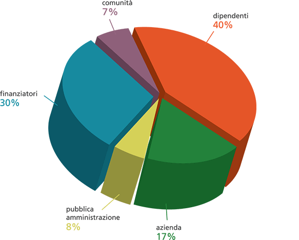 r-economica-grafico
