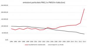 emissioni-pm-italia