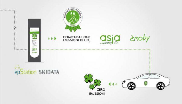 Con Asja-co2 Lo Smart City Parking è A Emissioni Zero